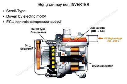 Động cơ máy nén INVERTER