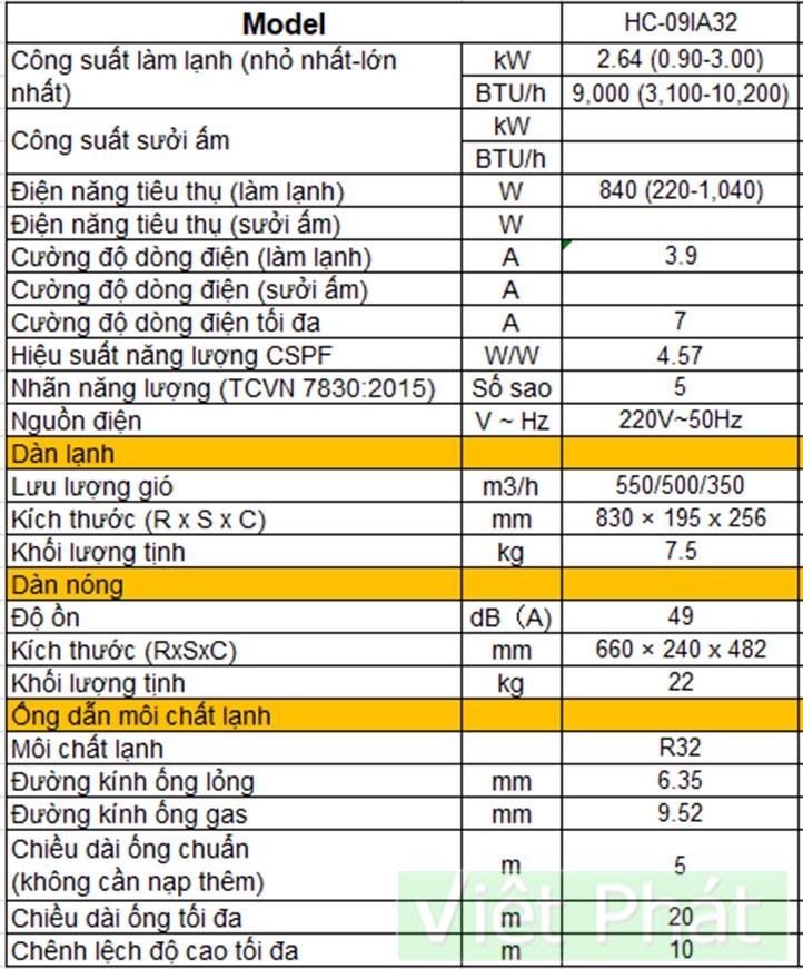 Thông số kỹ thuật điều hòa Casper HC-09IA32