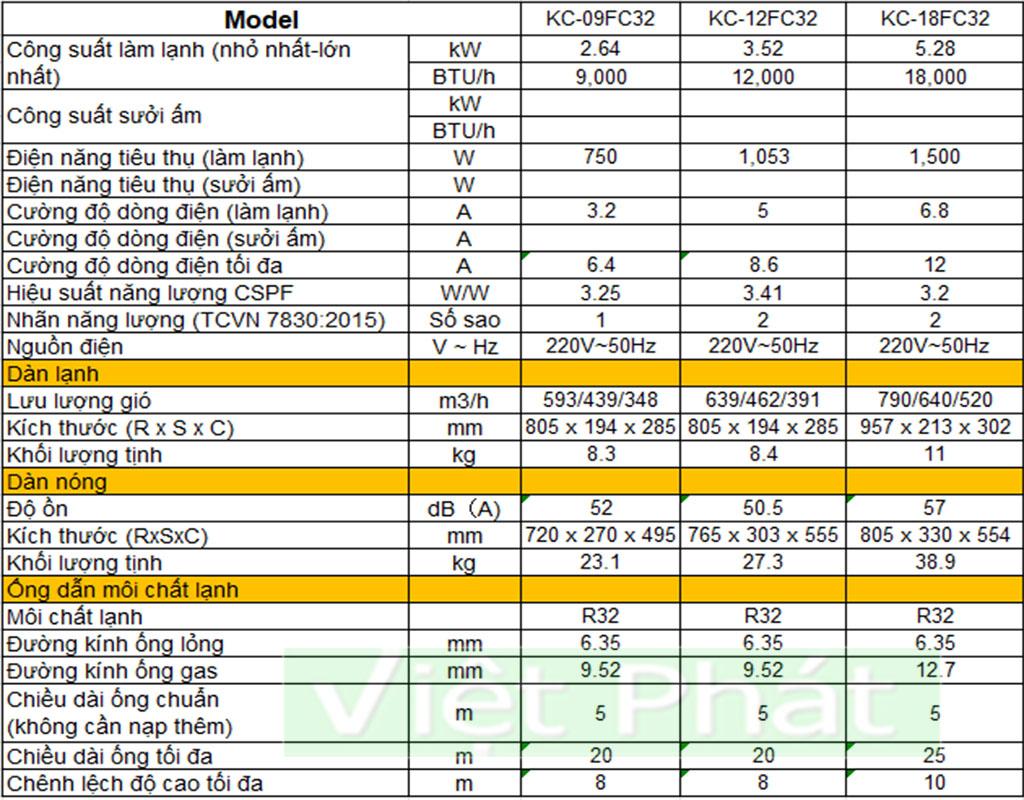 Thông số kỹ thuật điều hòa Casper KC Series